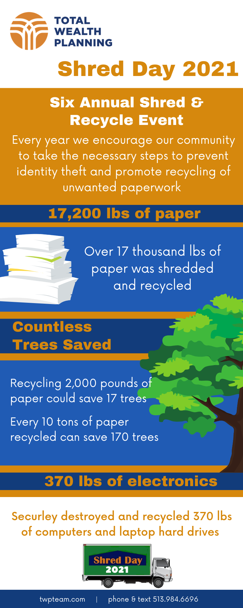 Shred Day 2020 Infographic