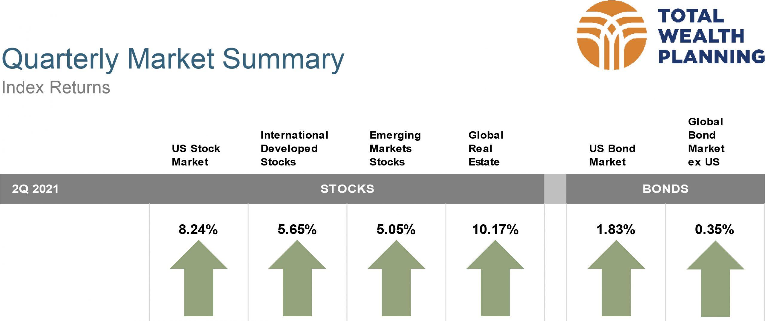 Quarter 2, 2021 Market Review